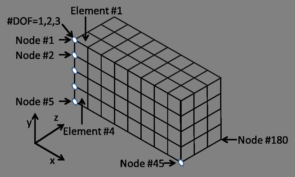 Analytics - Topology Optimization in MATLAB